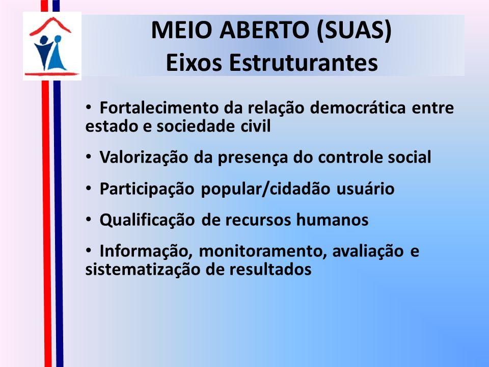 MEIO ABERTO (SUAS) Eixos Estruturantes Fortalecimento da relação democrática entre estado e sociedade civil Valorização da presença do controle social Participação popular/cidadão usuário Qualificação de recursos humanos Informação, monitoramento, avaliação e sistematização de resultados