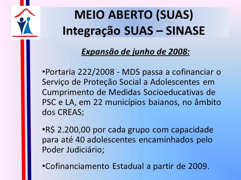 MEIO ABERTO (SUAS) Integração SUAS – SINASE Expansão de junho de 2008: Portaria 222/2008 - MDS passa a cofinanciar o Serviço de Proteção Social a Adolescentes em Cumprimento de Medidas Socioeducativas de PSC e LA, em 22 municípios baianos, no âmbito dos CREAS; R$ 2.200,00 por cada grupo com capacidade para até 40 adolescentes encaminhados pelo Poder Judiciário; Cofinanciamento Estadual a partir de 2009.