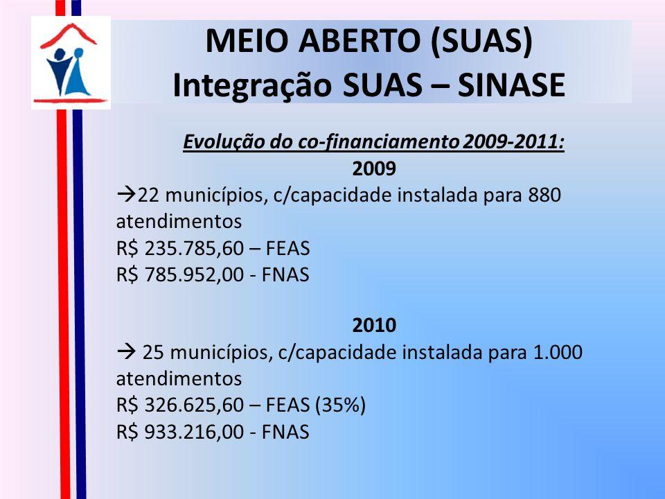 MEIO ABERTO (SUAS) Integração SUAS – SINASE Evolução do co-financiamento 2009-2011: 2009 22 municípios, c/capacidade instalada para 880 atendimentos R$ 235.785,60 – FEAS R$ 785.952,00 - FNAS 2010 25 municípios, c/capacidade instalada para 1.000 atendimentos R$ 326.625,60 – FEAS (35%) R$ 933.216,00 - FNAS