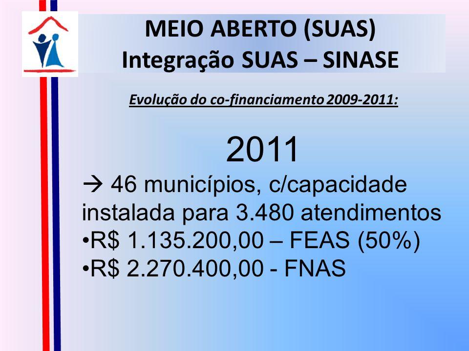 MEIO ABERTO (SUAS) Integração SUAS – SINASE Evolução do co-financiamento 2009-2011: 2011 46 municípios, c/capacidade instalada para 3.480 atendimentos R$ 1.135.200,00 – FEAS (50%) R$ 2.270.400,00 - FNAS