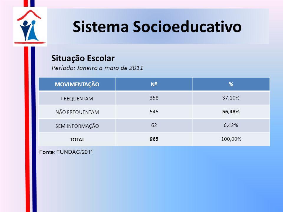 Sistema Socioeducativo Situação Escolar Período: Janeiro a maio de 2011 Fonte: FUNDAC/2011 MOVIMENTAÇÃONº% FREQUENTAM 35837,10% NÃO FREQUENTAM 54556,48% SEM INFORMAÇÃO 626,42% TOTAL 965100,00%