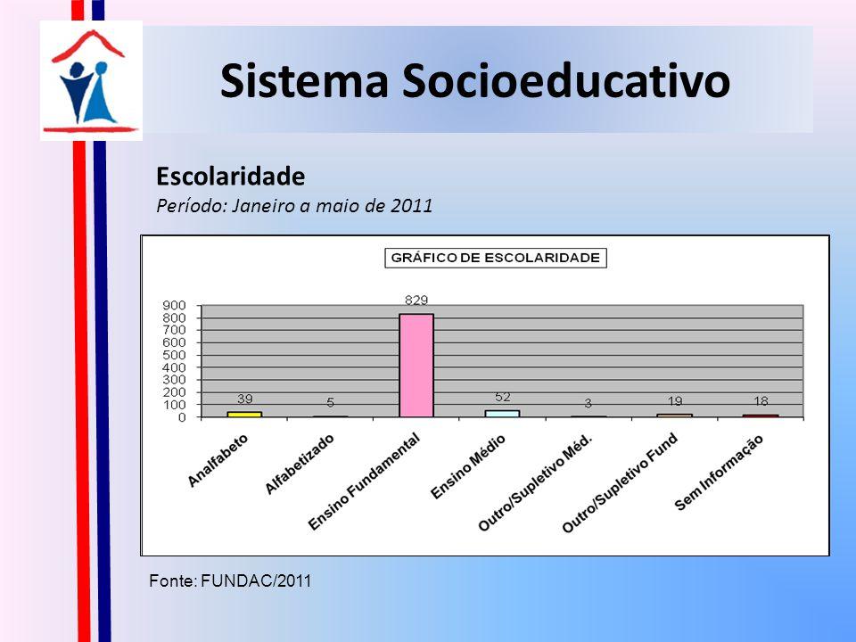 Sistema Socioeducativo Faixa Etária Período: Janeiro a maio de 2011 Fonte: FUNDAC/2011 FAIXA ETÁRIAADOLESCENTES ATENDIDOS DE 12 A 14 ANOS156 DE 15 A 17 ANOS795 18 ANOS14 SEM INFORMAÇÃO00 TOTAL965