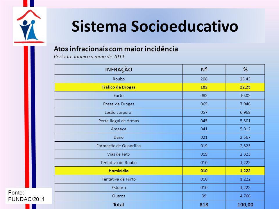 MEIO ABERTO (SUAS) Integração SUAS – SINASE Dados do Censo CREAS 2010