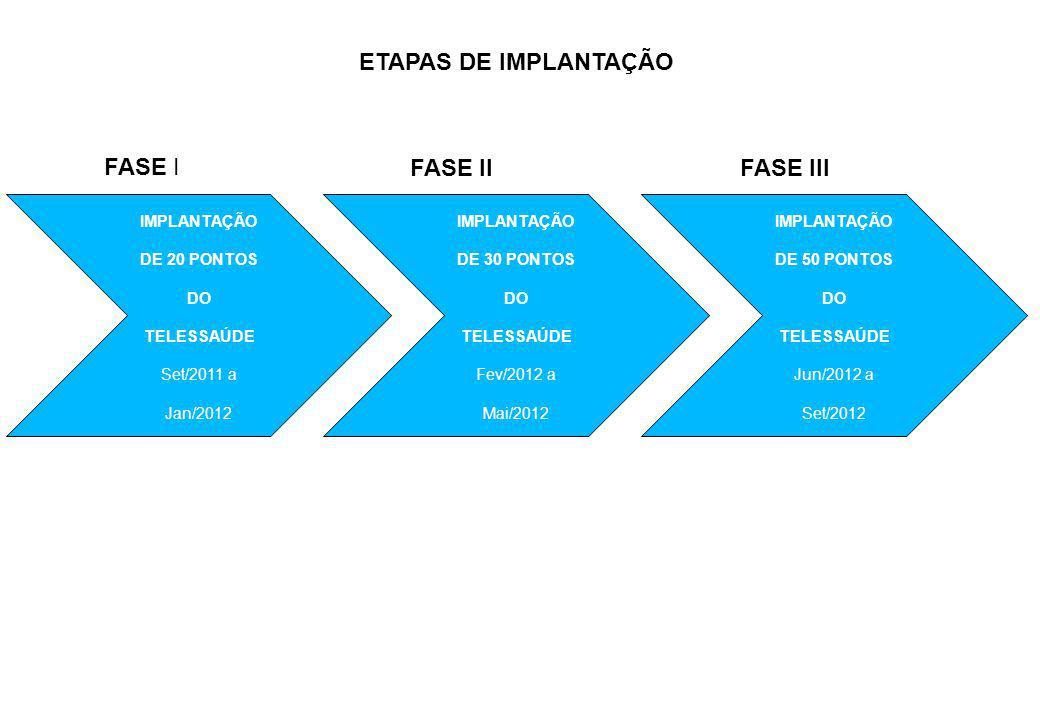 ETAPAS DE IMPLANTAÇÃO IMPLANTAÇÃO DE 20 PONTOS DO TELESSAÚDE Set/2011 a Jan/2012 IMPLANTAÇÃO DE 30 PONTOS DO TELESSAÚDE Fev/2012 a Mai/2012 IMPLANTAÇÃO DE 50 PONTOS DO TELESSAÚDE Jun/2012 a Set/2012 FASE I FASE IIFASE III