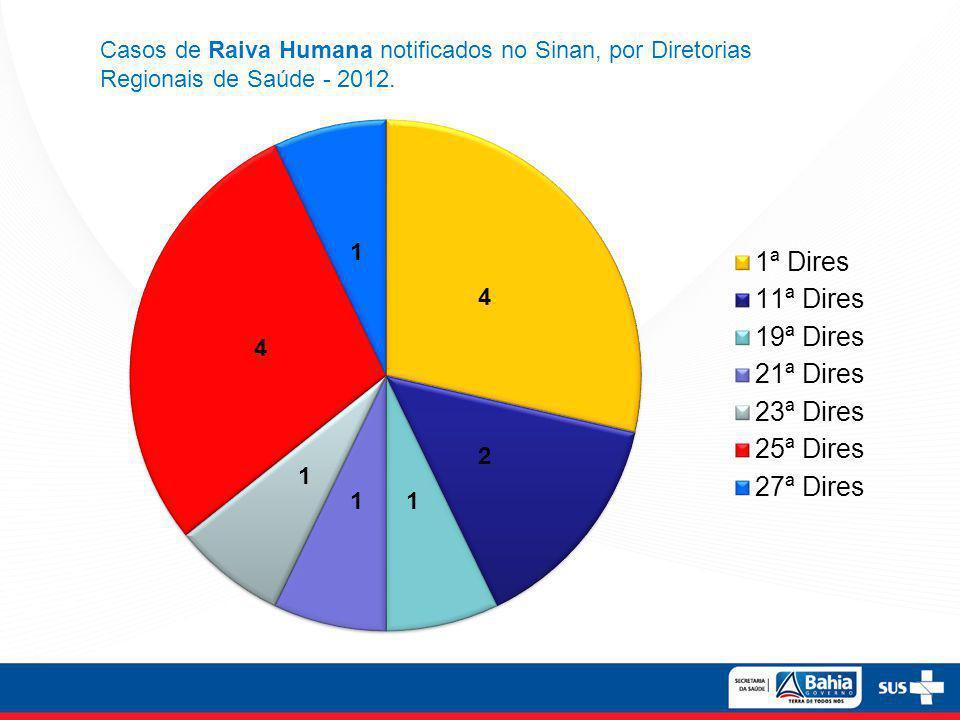 Casos de Raiva Humana notificados no Sinan, por Diretorias Regionais de Saúde - 2012.