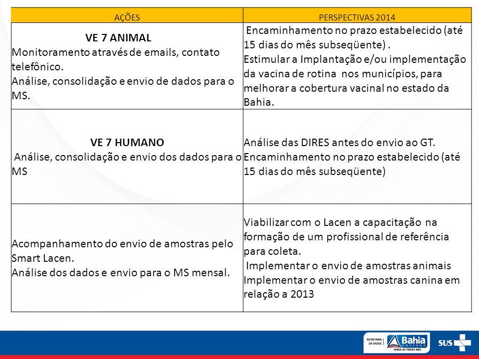 AÇÕESPERSPECTIVAS 2014 VE 7 ANIMAL Monitoramento através de emails, contato telefônico. Análise, consolidação e envio de dados para o MS. Encaminhamen