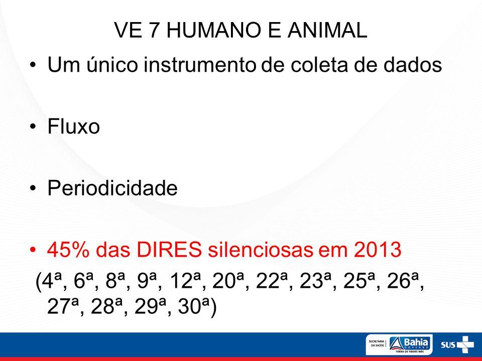 VE 7 HUMANO E ANIMAL Um único instrumento de coleta de dados Fluxo Periodicidade 45% das DIRES silenciosas em 2013 (4ª, 6ª, 8ª, 9ª, 12ª, 20ª, 22ª, 23ª, 25ª, 26ª, 27ª, 28ª, 29ª, 30ª)