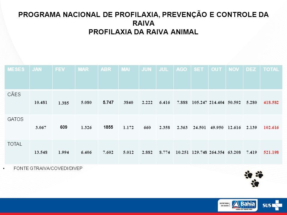 ENVIO DE AMOSTRAS Monitoramento da circulação viral Meta do estado da Bahia 0,2% da população canina com vínculo epidemiológico – Número absoluto BA – 4.254 amostras por ano DIRESAmostrasDIRESAmostrasDIRESAmostrasDIRESAmostras 1ª11219ª12717ª2526ª88 2ª30210ª7218ª7427ª53 3ª15411ª9219ª7628ª86 4ª8312ª18720ª19129ª49 5ª9513ª14721ª11930ª67 6ª9714ª7222ª5631ª78 7ª14715ª14623ª44 8ª10516ª11425ª124