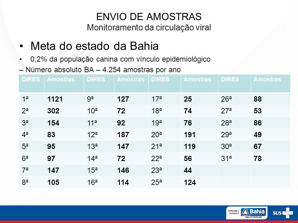 ENVIO DE AMOSTRAS Monitoramento da circulação viral Meta do estado da Bahia 0,2% da população canina com vínculo epidemiológico – Número absoluto BA –