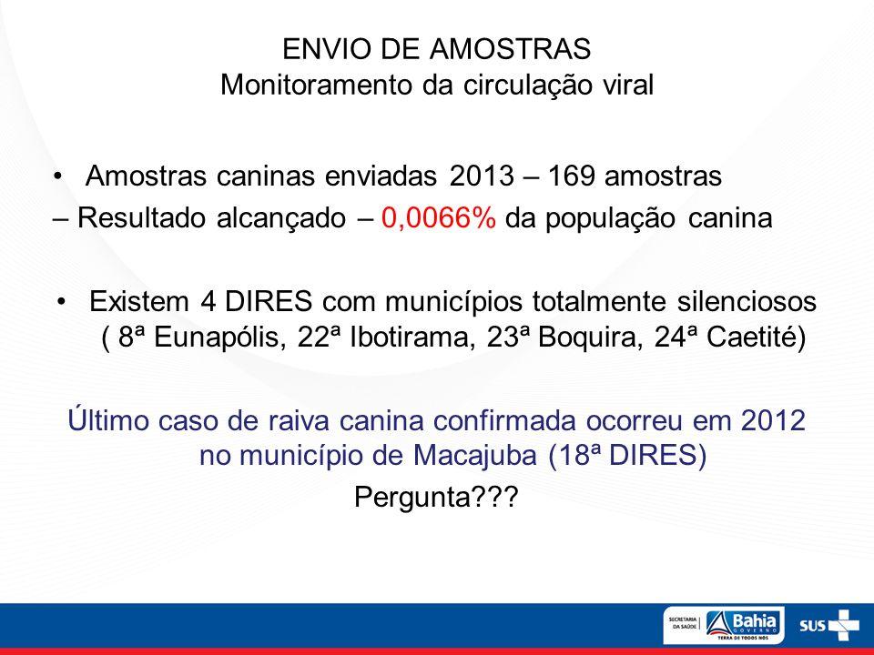 ENVIO DE AMOSTRAS Monitoramento da circulação viral Amostras caninas enviadas 2013 – 169 amostras – Resultado alcançado – 0,0066% da população canina