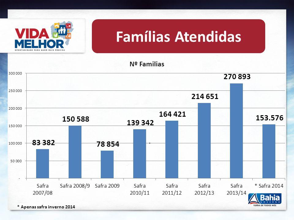 Publico Beneficiário Agricultores (as) Familiares Beneficiários da ATER 15% dos Agricultores (as) Familiares – IBGE (cota mínima 100 A.F/Município) 10