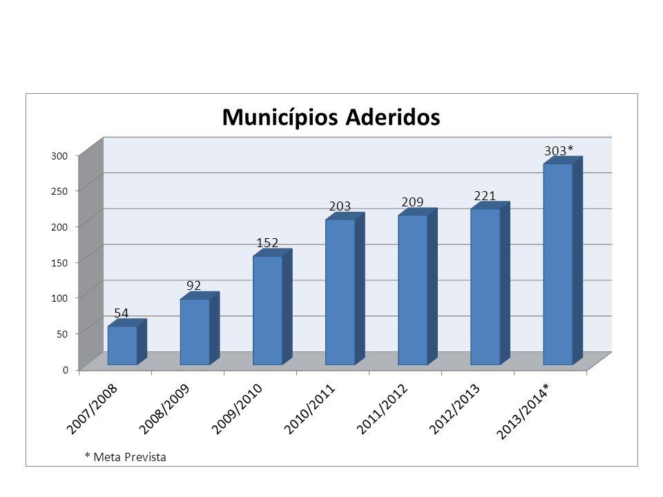 valores dos aportes na Bahia Aportes Valor pago por cada participante com indenização de R$ 850,00 (Safra 2013/2014) Participantes %Valor da cota, sem