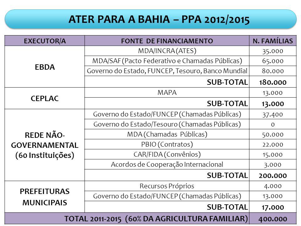 ATER PARA A BAHIA – PPA 2012/2015 EXECUTOR/AFONTE DE FINANCIAMENTON.