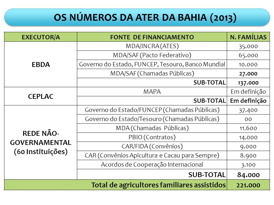 . Programas Federais: Metas para Bahia ProgramaUnidade2012201320142015 Crédito Rural - PronafR$ milhão9001.0001.1001.200 Garantia SafraFamílias150.000200.000220.000250.000 PAA (CPR + Doação)R$ milhão7090110130 PAA (leite fome zero)Litros/dia120.000140.000150.000 PNAER$ milhão15182530 PGPMR$ milhão15202530 BiodieselContratos30.00040.00050.00060.000 Regularização Fundiária Título/ano50.000 Crédito FundiárioFamílias1.2002.0003.000 GOVERNO DO ESTADO DA BAHIA Wilson Dias Superintendente Secretaria da Agricultura, Irrigação e Reforma Agrária (Superintendência de Agricultura Familiar)