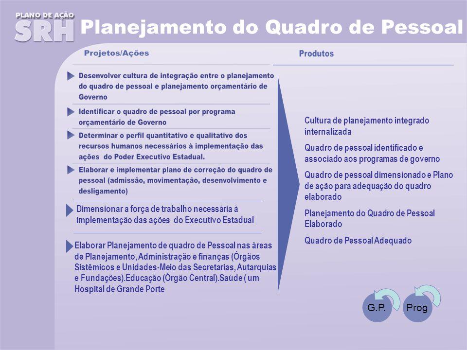 Planejamento do Quadro de Pessoal G.P.