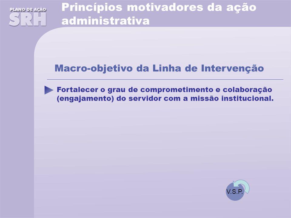 Princípios motivadores da ação administrativa Fortalecer o grau de comprometimento e colaboração (engajamento) do servidor com a missão institucional.