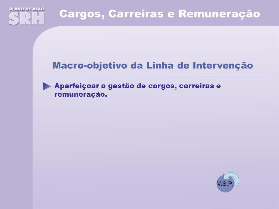 Cargos, Carreiras e Remuneração Aperfeiçoar a gestão de cargos, carreiras e remuneração.