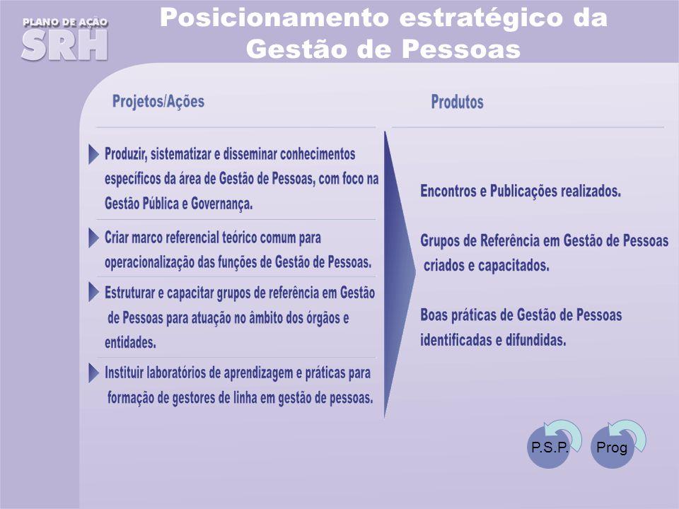 Posicionamento estratégico da Gestão de Pessoas P.S.P.Prog