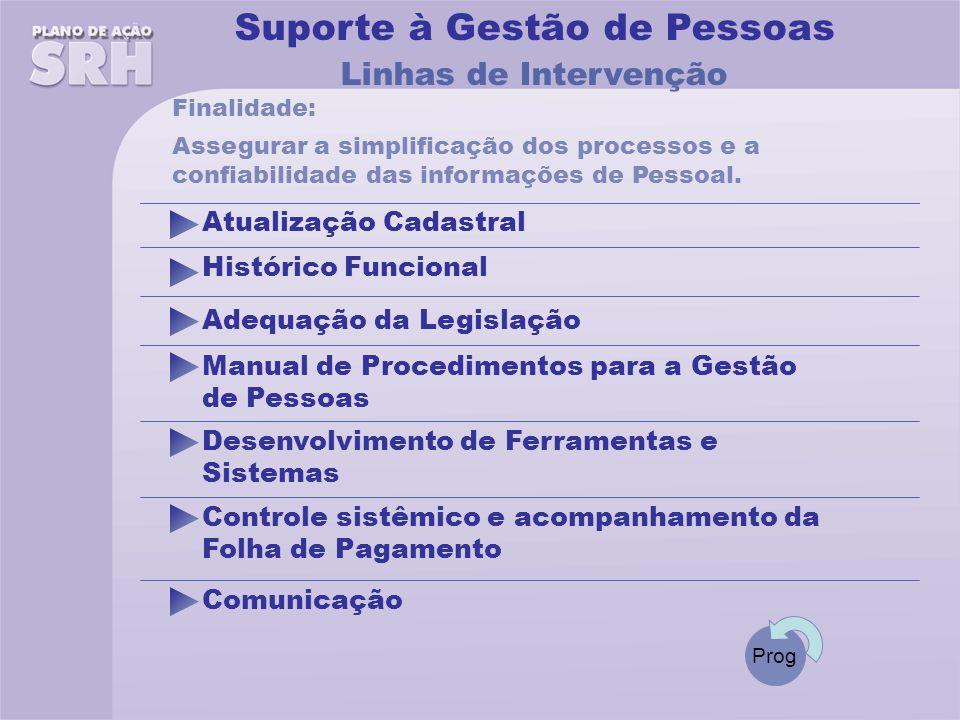 Histórico Funcional Linhas de Intervenção Assegurar a simplificação dos processos e a confiabilidade das informações de Pessoal.