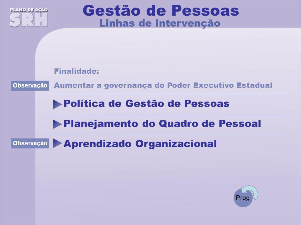 Planejamento do Quadro de Pessoal Linhas de Intervenção Gestão de Pessoas Aumentar a governança do Poder Executivo Estadual Finalidade: Aprendizado Organizacional Política de Gestão de Pessoas Observação Observação Prog