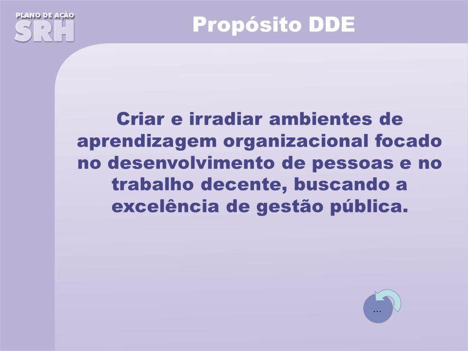 Propósito DDE Criar e irradiar ambientes de aprendizagem organizacional focado no desenvolvimento de pessoas e no trabalho decente, buscando a excelência de gestão pública....