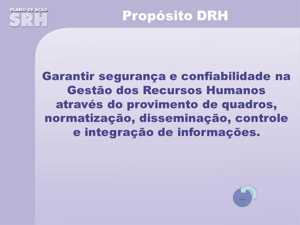 Propósito DRH Garantir segurança e confiabilidade na Gestão dos Recursos Humanos através do provimento de quadros, normatização, disseminação, controle e integração de informações....