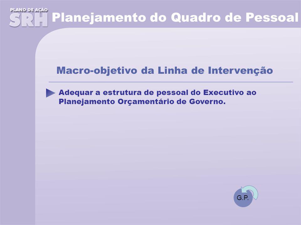 Adequar a estrutura de pessoal do Executivo ao Planejamento Orçamentário de Governo.