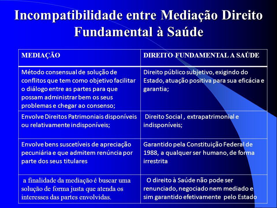 Incompatibilidade entre Mediação Direito Fundamental à Saúde MEDIAÇÃODIREITO FUNDAMENTAL A SAÚDE Método consensual de solução de conflitos que tem com