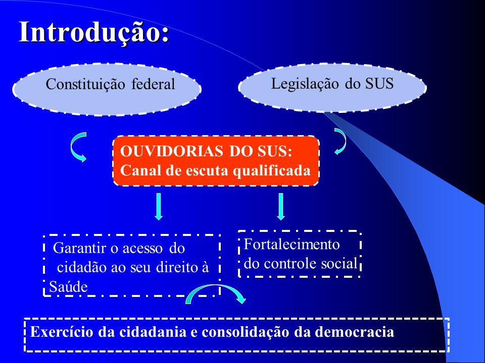 Introdução: Constituição federal Legislação do SUS OUVIDORIAS DO SUS: Canal de escuta qualificada Fortalecimento do controle social Garantir o acesso