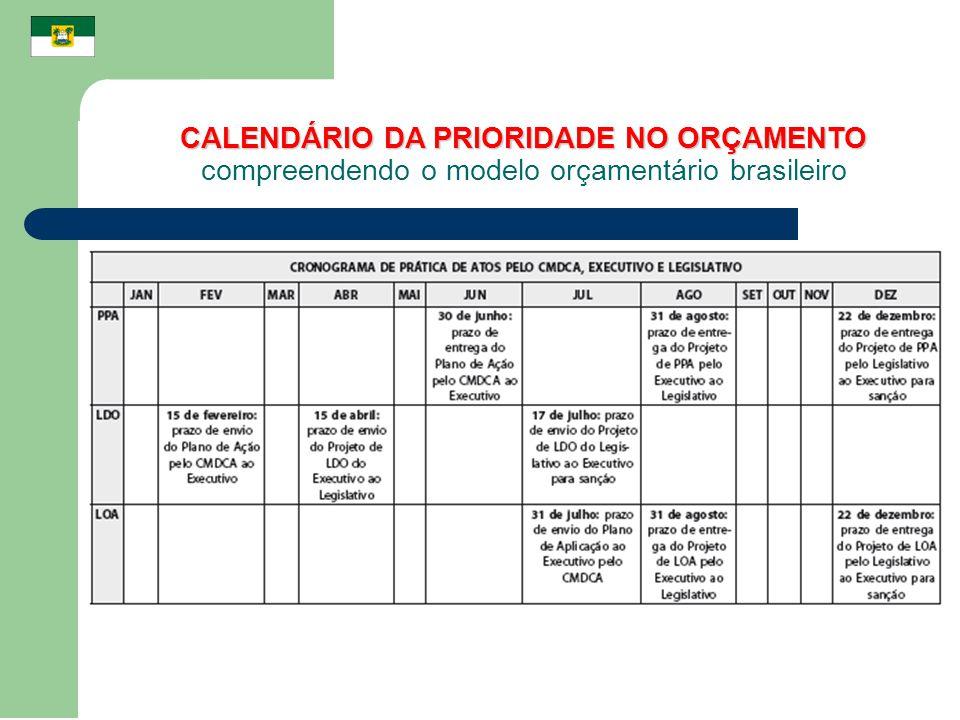 CALENDÁRIO DA PRIORIDADE NO ORÇAMENTO compreendendo o modelo orçamentário brasileiro