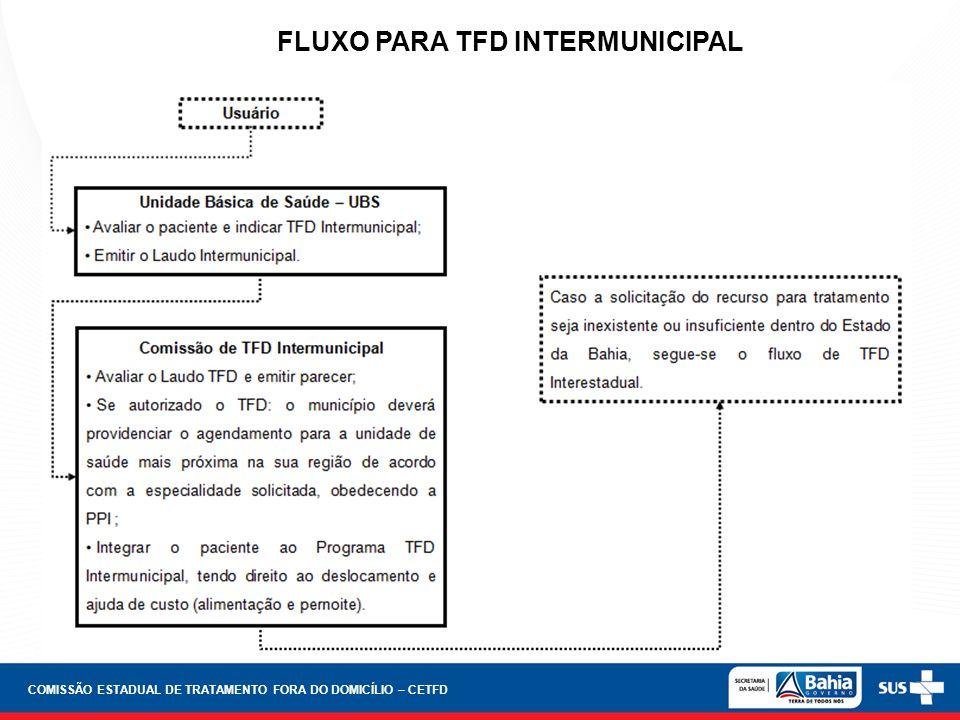 FLUXO PARA TFD INTERMUNICIPAL COMISSÃO ESTADUAL DE TRATAMENTO FORA DO DOMICÍLIO – CETFD
