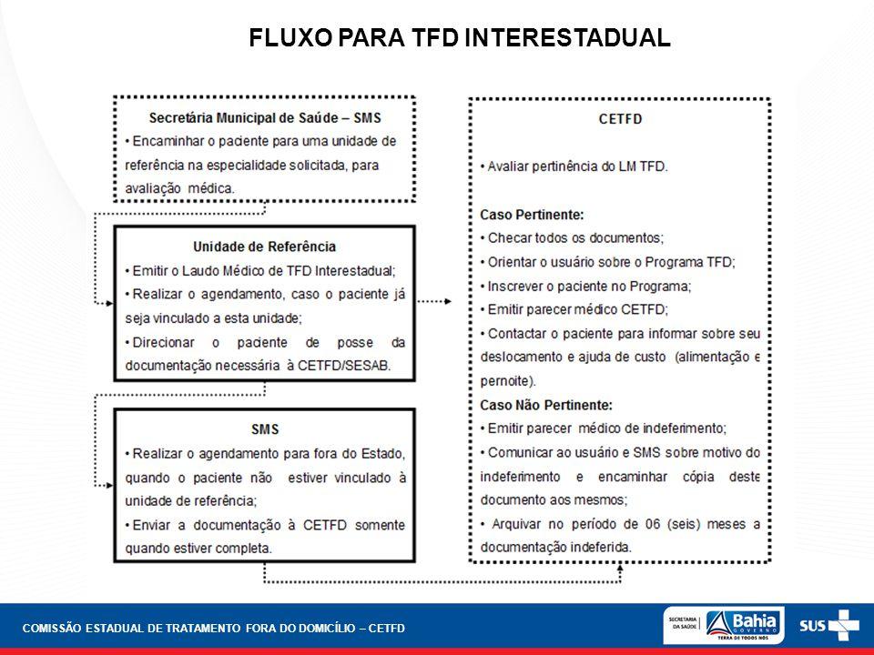 FLUXO PARA TFD INTERESTADUAL COMISSÃO ESTADUAL DE TRATAMENTO FORA DO DOMICÍLIO – CETFD