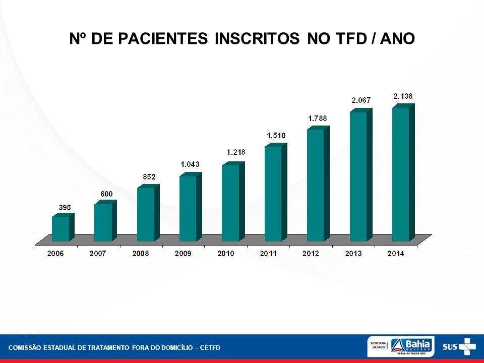 Nº DE PACIENTES INSCRITOS NO TFD / ANO COMISSÃO ESTADUAL DE TRATAMENTO FORA DO DOMICÍLIO – CETFD
