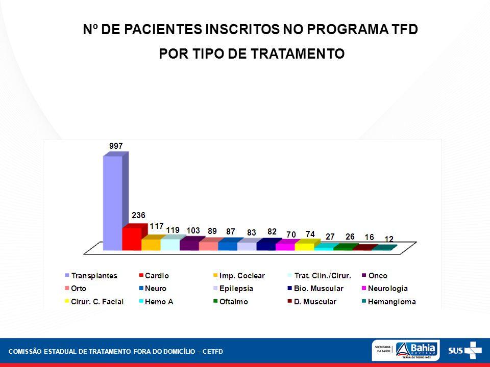 Nº DE PACIENTES INSCRITOS NO PROGRAMA TFD POR TIPO DE TRATAMENTO COMISSÃO ESTADUAL DE TRATAMENTO FORA DO DOMICÍLIO – CETFD