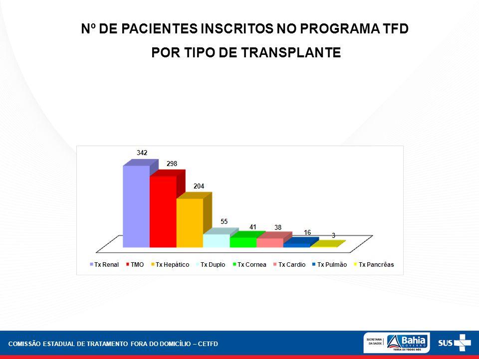 Nº DE PACIENTES INSCRITOS NO PROGRAMA TFD POR TIPO DE TRANSPLANTE COMISSÃO ESTADUAL DE TRATAMENTO FORA DO DOMICÍLIO – CETFD