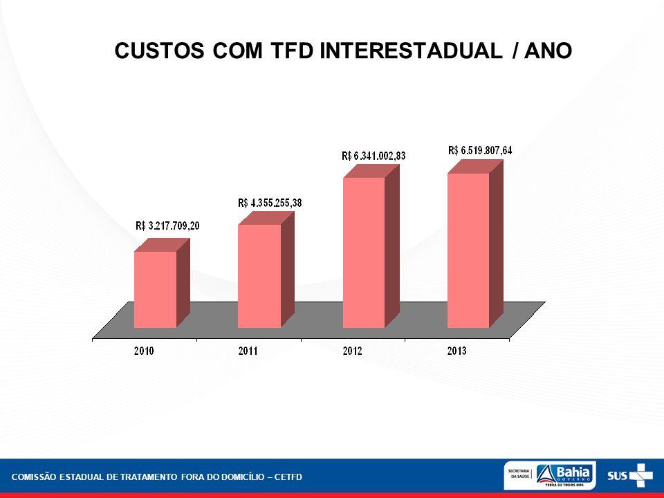 CUSTOS COM TFD INTERESTADUAL / ANO COMISSÃO ESTADUAL DE TRATAMENTO FORA DO DOMICÍLIO – CETFD