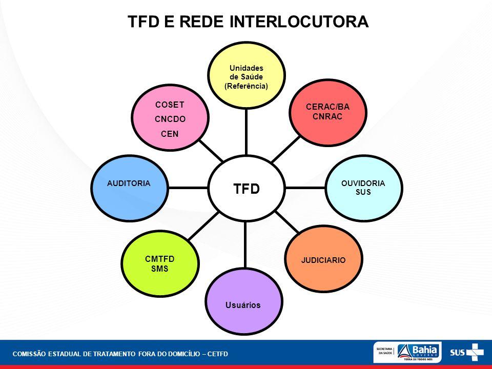 TFD Unidades de Saúde (Referência) Usuários OUVIDORIA SUS AUDITORIA CERAC/BA CNRAC COSET CNCDO CEN JUDICIARIO CMTFD SMS TFD E REDE INTERLOCUTORA COMIS