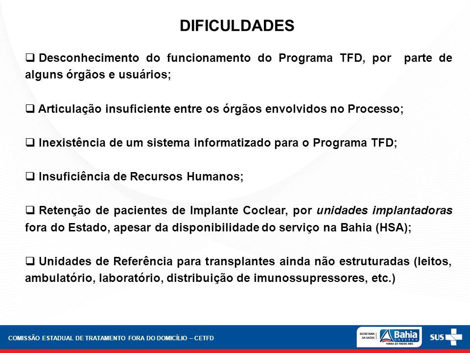 DIFICULDADES Desconhecimento do funcionamento do Programa TFD, por parte de alguns órgãos e usuários; Articulação insuficiente entre os órgãos envolvi