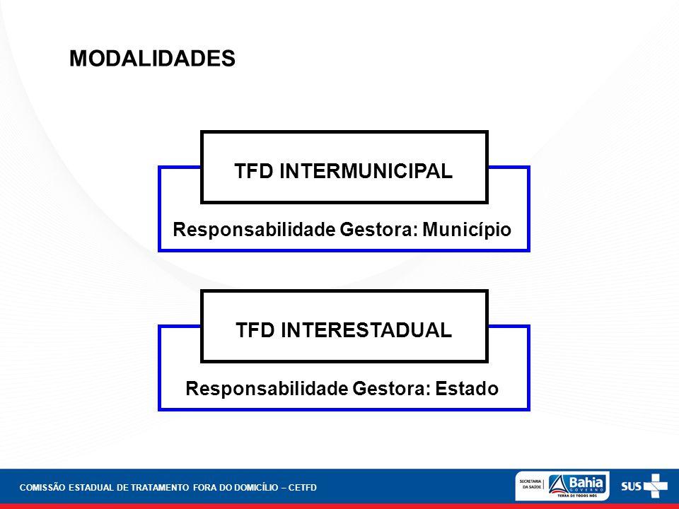 MODALIDADES COMISSÃO ESTADUAL DE TRATAMENTO FORA DO DOMICÍLIO – CETFD TFD INTERMUNICIPAL Responsabilidade Gestora: Município TFD INTERESTADUAL Respons