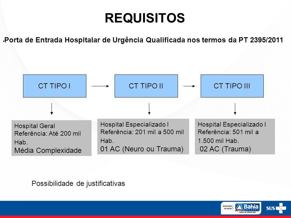 REQUISITOS CT TIPO ICT TIPO IICT TIPO III Porta de Entrada Hospitalar de Urgência Qualificada nos termos da PT 2395/2011 Hospital Geral Referência: At