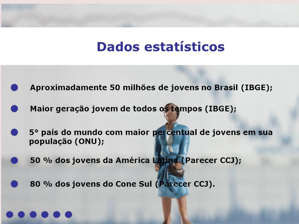 Dados estatísticos Aproximadamente 50 milhões de jovens no Brasil (IBGE); Maior geração jovem de todos os tempos (IBGE); 50 % dos jovens da América La