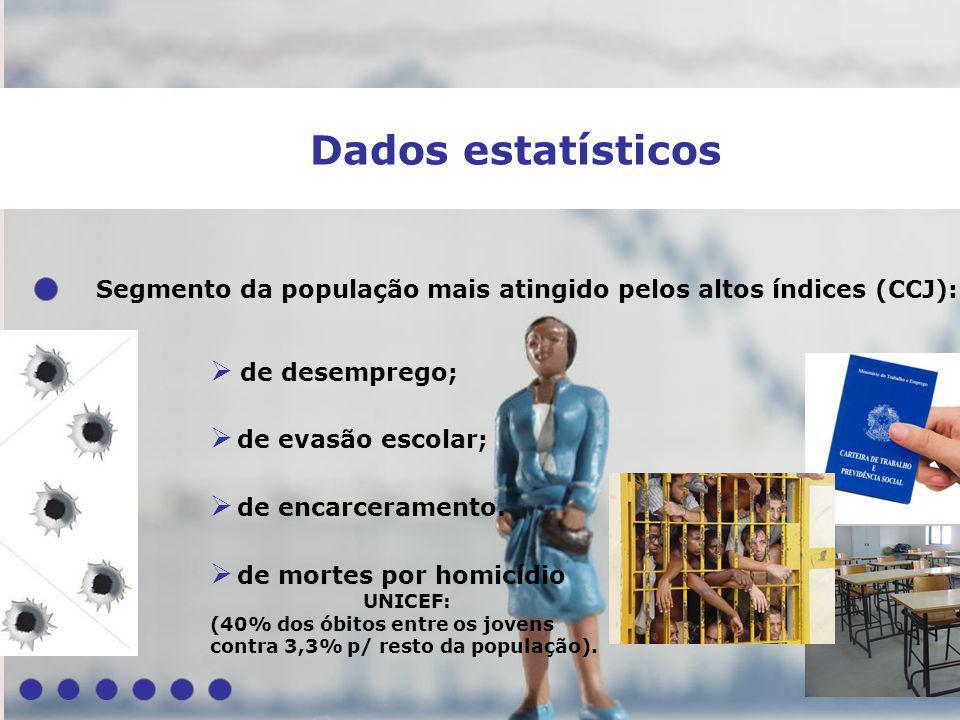 Dados estatísticos Segmento da população mais atingido pelos altos índices (CCJ): de desemprego; de evasão escolar; de mortes por homicídio UNICEF: (4