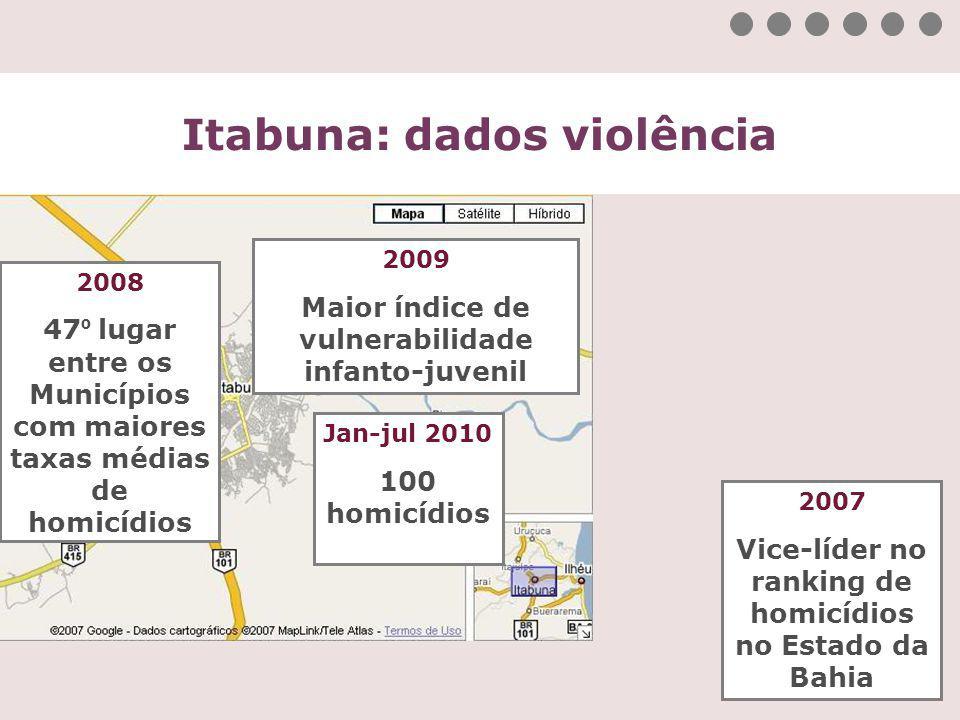 Itabuna: dados violência 2009 Maior índice de vulnerabilidade infanto-juvenil Jan-jul 2010 100 homicídios 2008 47 º lugar entre os Municípios com maio