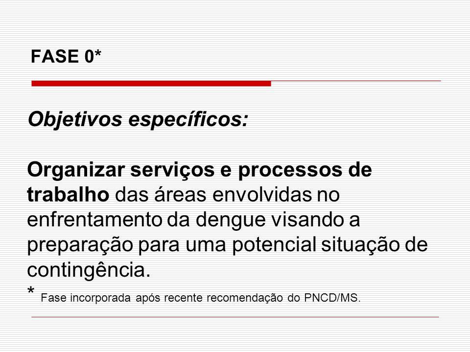 FASE 0* Objetivos específicos: Organizar serviços e processos de trabalho das áreas envolvidas no enfrentamento da dengue visando a preparação para um