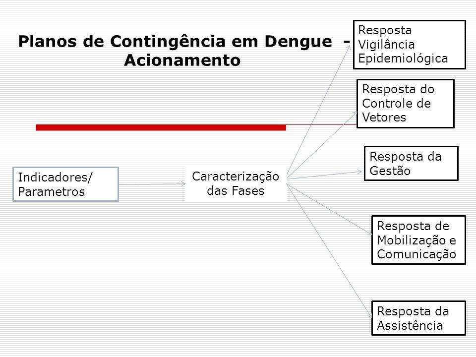 Indicadores/ Parametros Caracterização das Fases Resposta Vigilância Epidemiológica Resposta do Controle de Vetores Resposta da Gestão Resposta de Mob