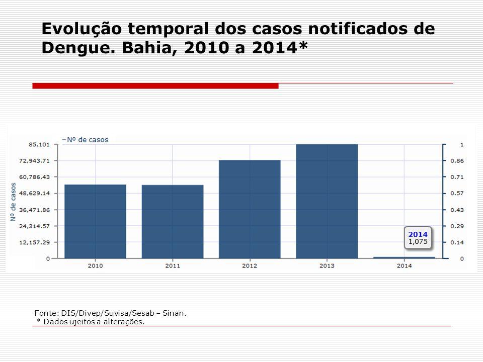 Evolução temporal dos casos notificados de Dengue. Bahia, 2010 a 2014* Fonte: DIS/Divep/Suvisa/Sesab – Sinan. * Dados ujeitos a alterações.