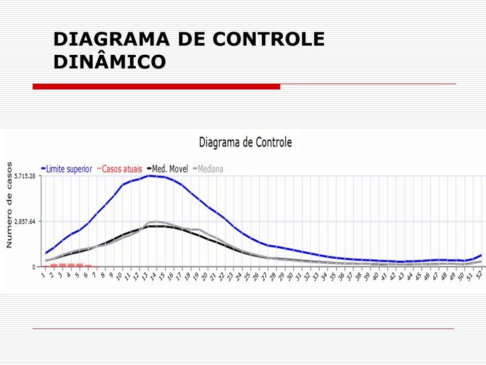 DIAGRAMA DE CONTROLE DINÂMICO