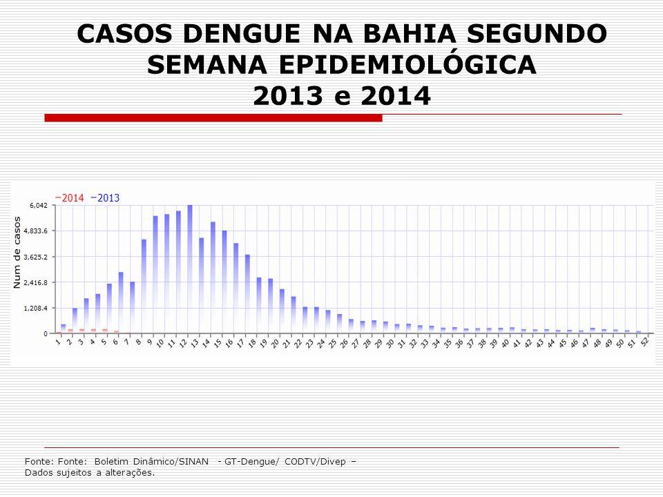 CASOS DENGUE NA BAHIA SEGUNDO SEMANA EPIDEMIOLÓGICA 2013 e 2014 Fonte: Fonte: Boletim Dinâmico/SINAN - GT-Dengue/ CODTV/Divep – Dados sujeitos a alter