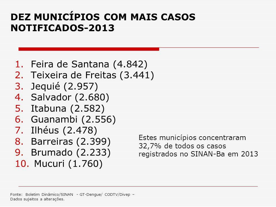 DEZ MUNICÍPIOS COM MAIS CASOS NOTIFICADOS-2013 1.Feira de Santana (4.842) 2.Teixeira de Freitas (3.441) 3.Jequié (2.957) 4.Salvador (2.680) 5.Itabuna