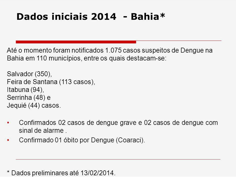Dados iniciais 2014 - Bahia* Até o momento foram notificados 1.075 casos suspeitos de Dengue na Bahia em 110 municípios, entre os quais destacam-se: S